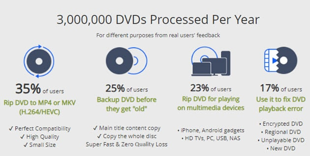 why digitize your dvds collection